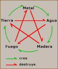 horoscopo vida pasada: